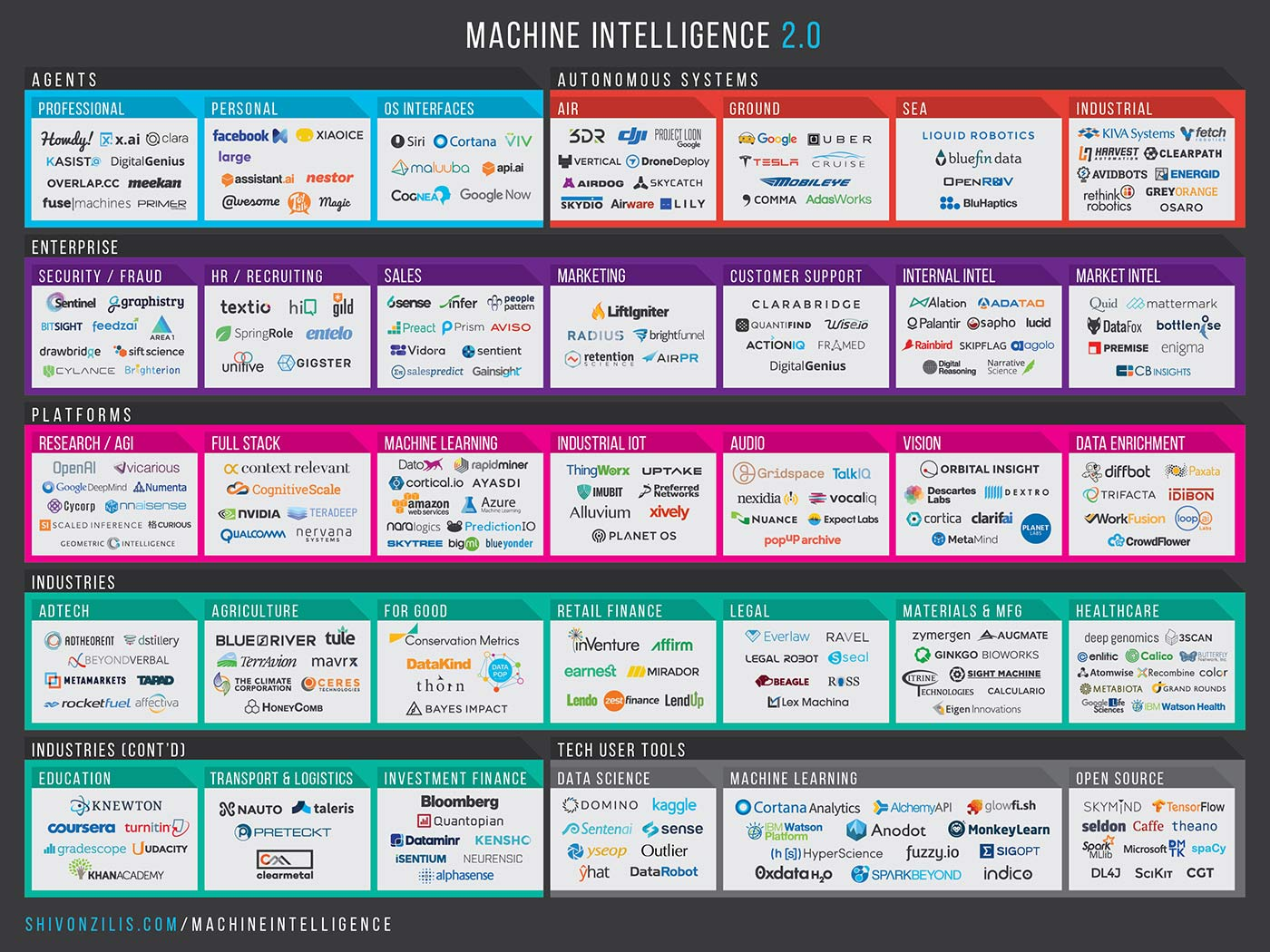 machine_intelligence_landscape